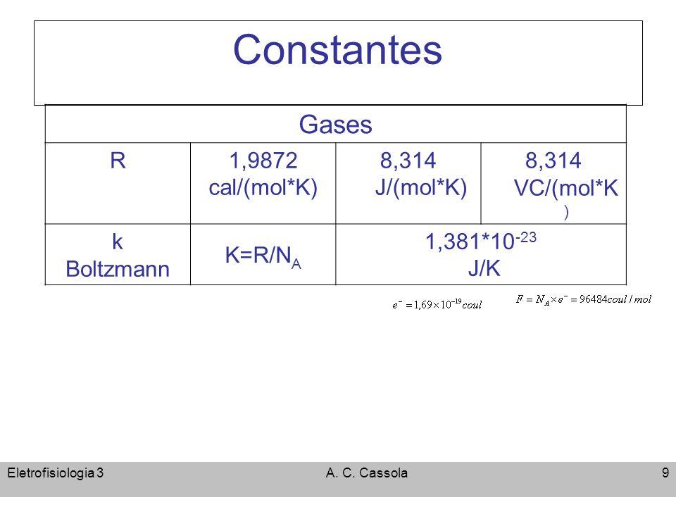 Constantes Gases R 1,9872 cal/(mol*K) 8,314 J/(mol*K) 8,314 VC/(mol*K)