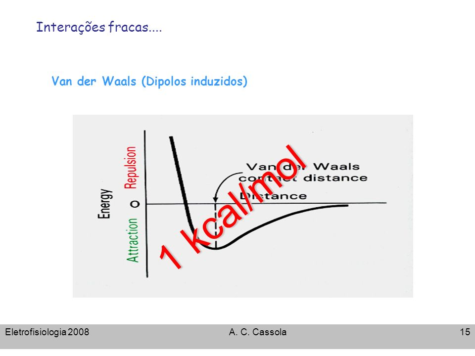 Van der Waals (Dipolos induzidos)