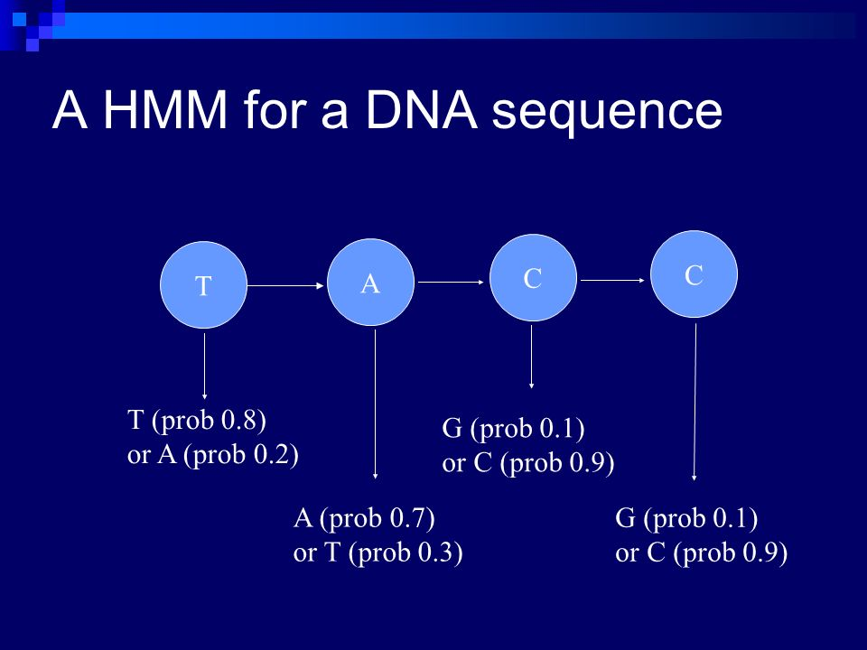 A HMM for a DNA sequence C C T A T (prob 0.8) or A (prob 0.2)