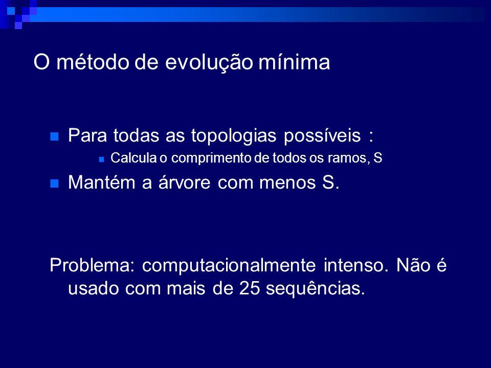 O método de evolução mínima