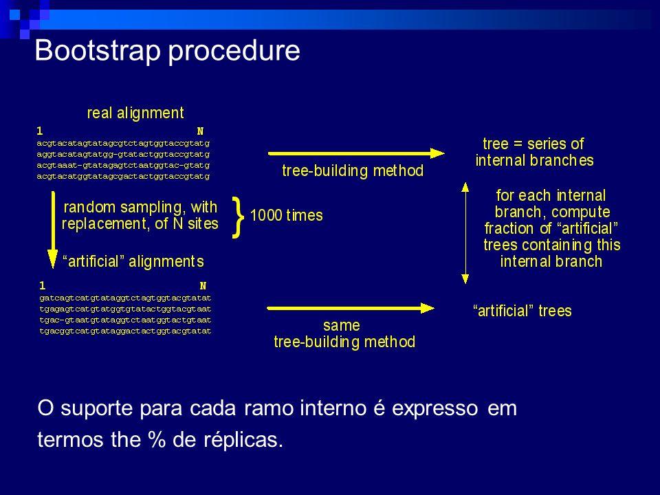 Bootstrap procedure O suporte para cada ramo interno é expresso em