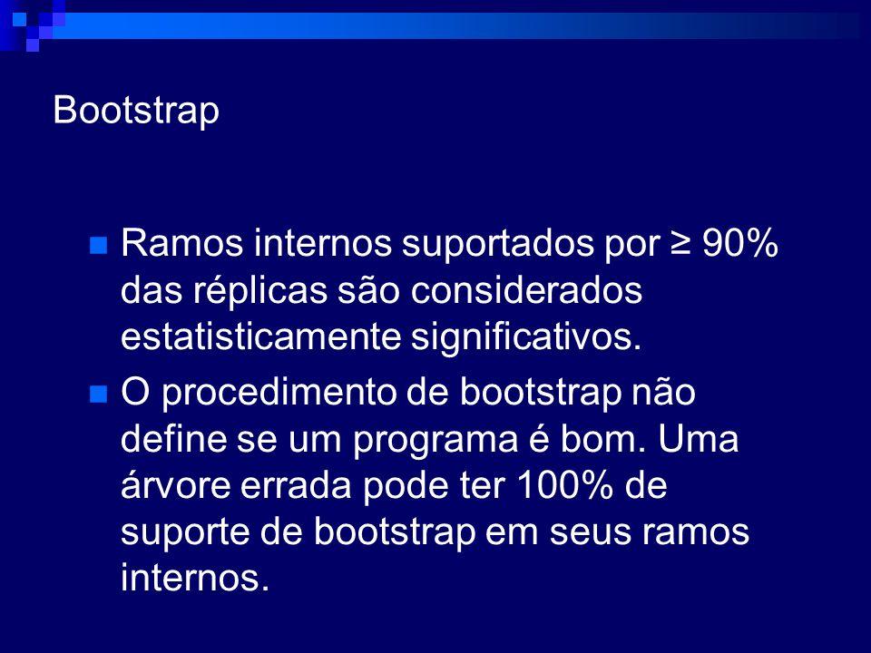 Bootstrap Ramos internos suportados por ≥ 90% das réplicas são considerados estatisticamente significativos.