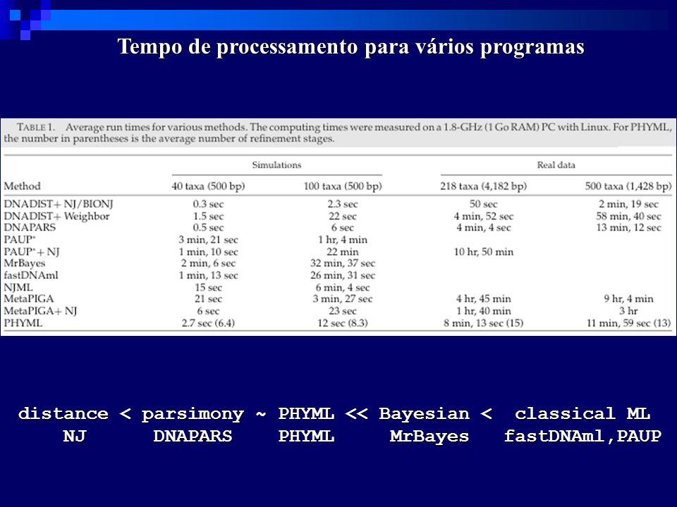 Tempo de processamento para vários programas