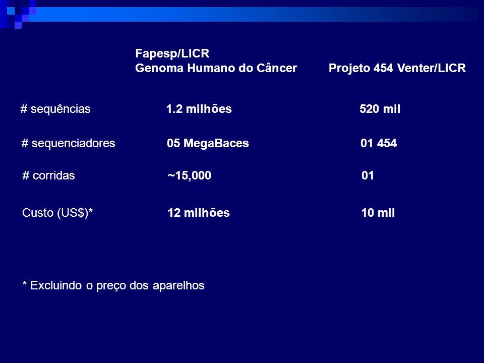 Fapesp/LICR Genoma Humano do Câncer Projeto 454 Venter/LICR. # sequências 1.2 milhões 520 mil. # sequenciadores 05 MegaBaces 01 454.