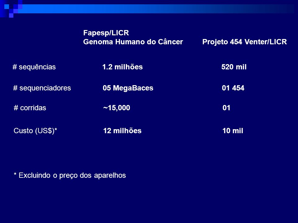 Fapesp/LICRGenoma Humano do Câncer Projeto 454 Venter/LICR. # sequências 1.2 milhões 520 mil. # sequenciadores 05 MegaBaces 01 454.