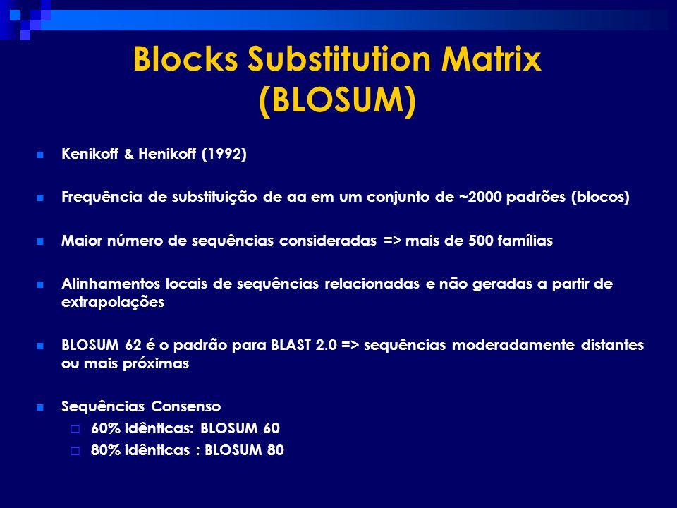 Blocks Substitution Matrix (BLOSUM)