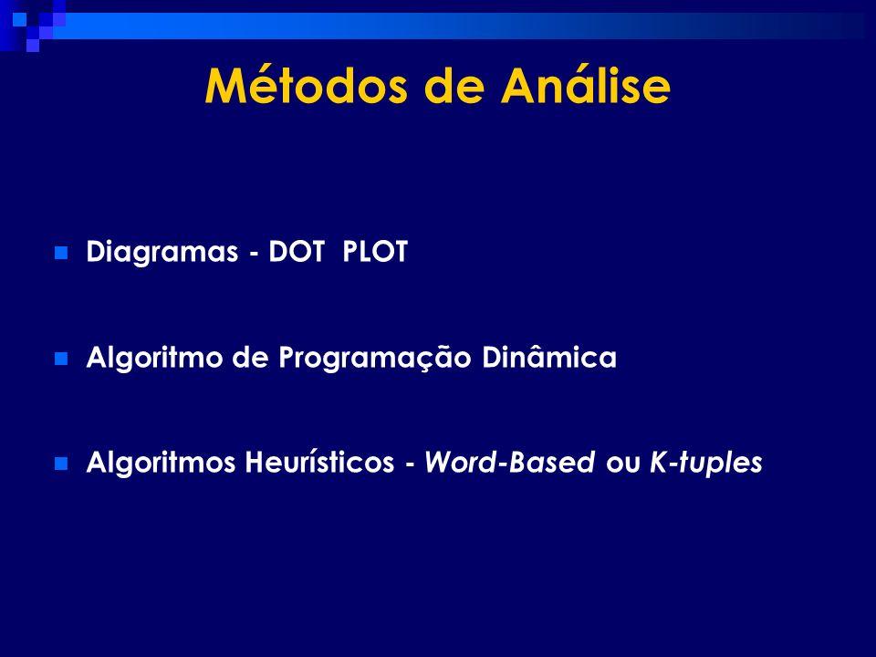 Métodos de Análise Diagramas - DOT PLOT