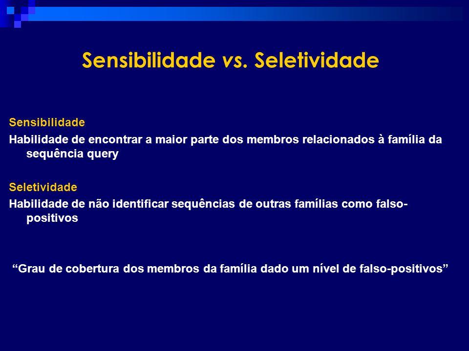Sensibilidade vs. Seletividade