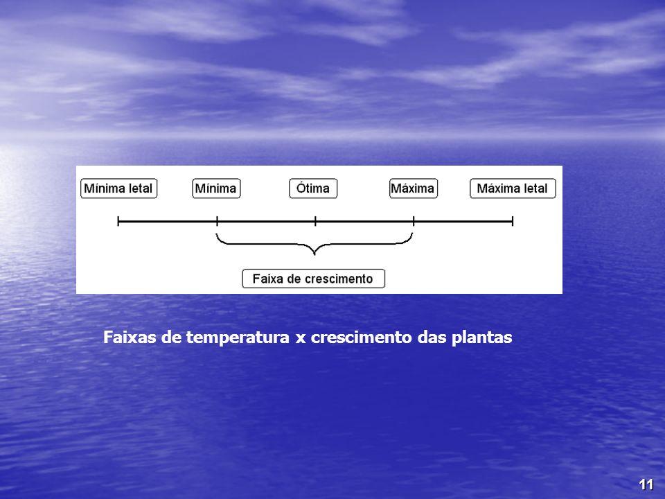 Faixas de temperatura x crescimento das plantas