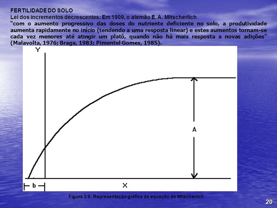 Lei dos incrementos decrescentes: Em 1909, o alemão E. A. Mitscherlich