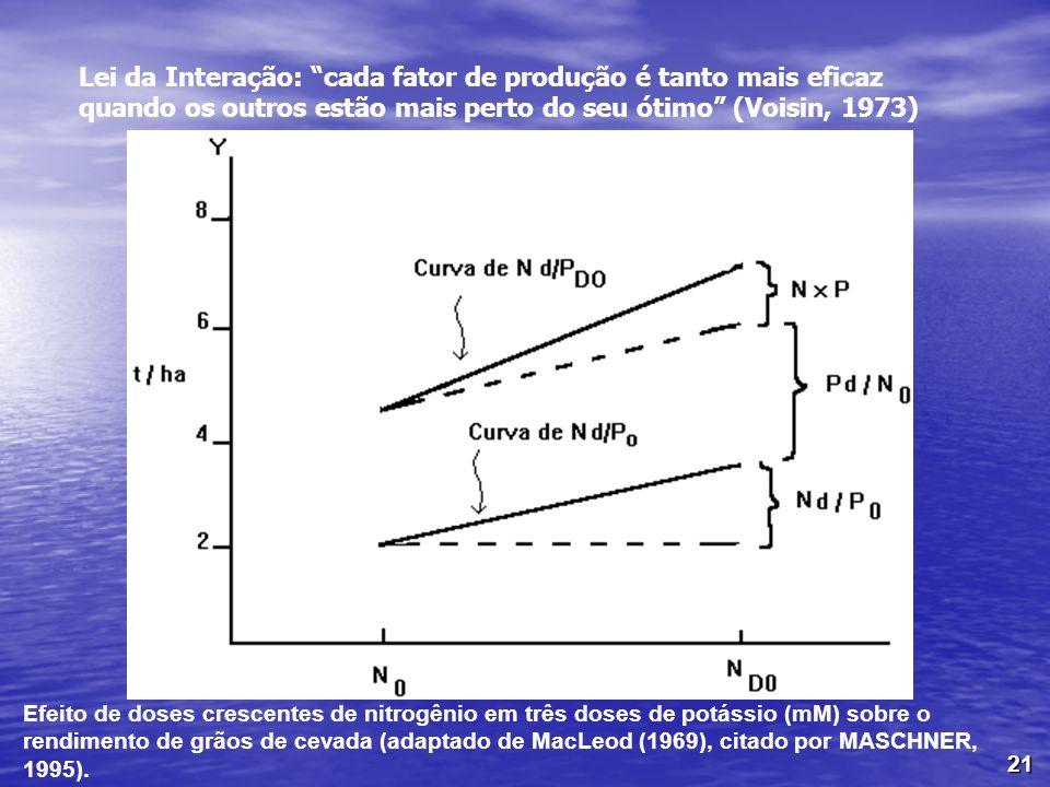 Lei da Interação: cada fator de produção é tanto mais eficaz quando os outros estão mais perto do seu ótimo (Voisin, 1973)