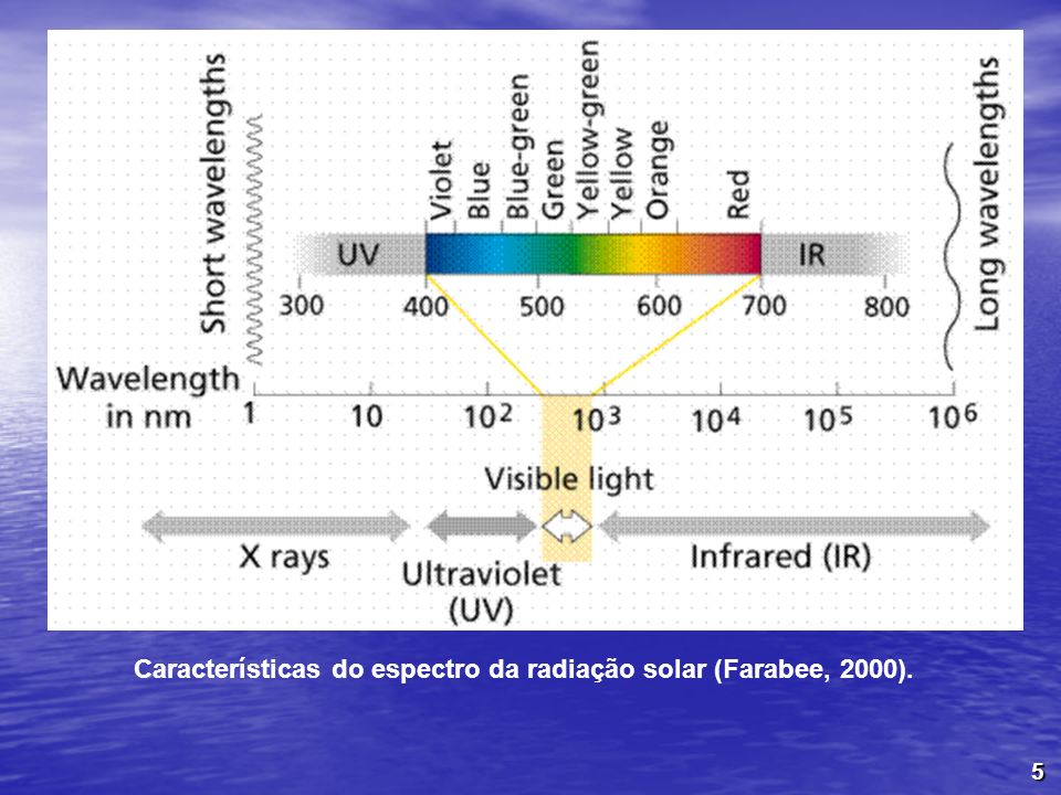 Características do espectro da radiação solar (Farabee, 2000).