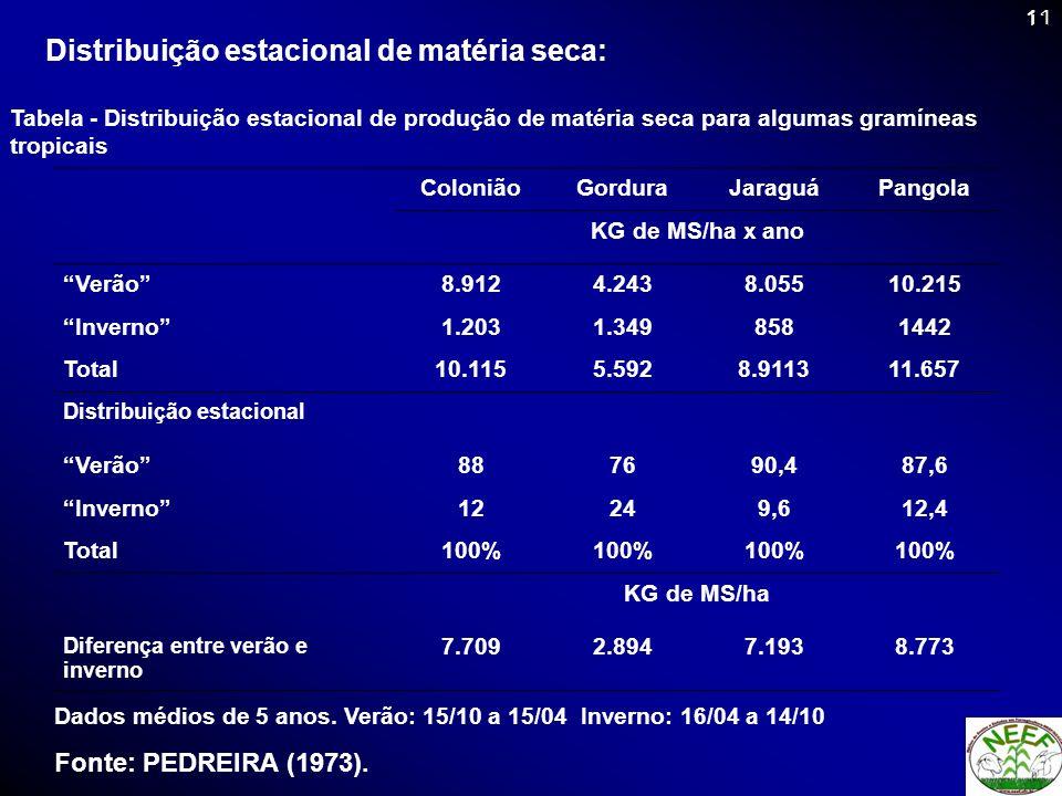 Distribuição estacional de matéria seca: