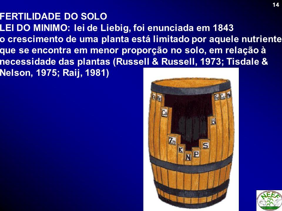 FERTILIDADE DO SOLOLEI DO MINIMO: lei de Liebig, foi enunciada em 1843.