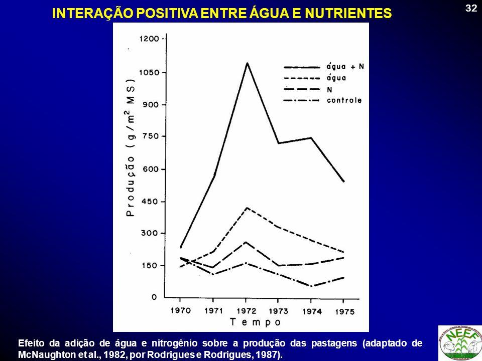 INTERAÇÃO POSITIVA ENTRE ÁGUA E NUTRIENTES