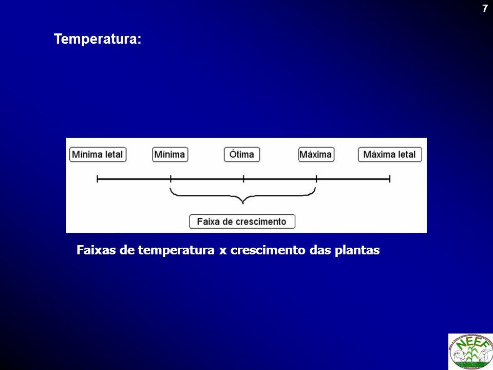 Temperatura: Faixas de temperatura x crescimento das plantas