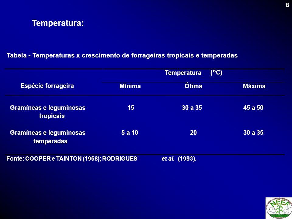Temperatura:Tabela - Temperaturas x crescimento de forrageiras tropicais e temperadas. Temperatura.