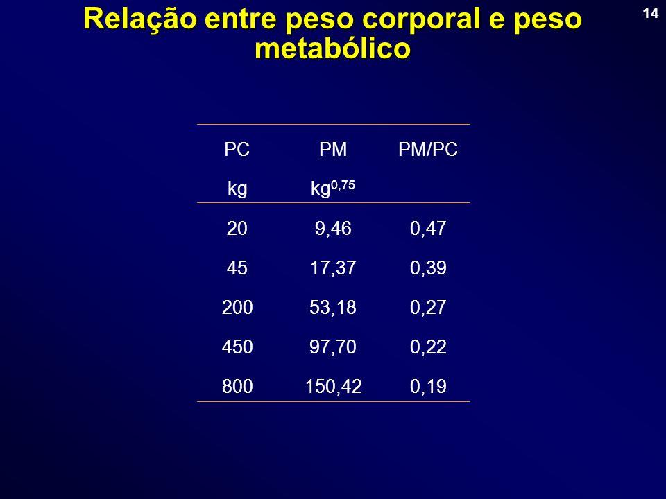 Relação entre peso corporal e peso metabólico