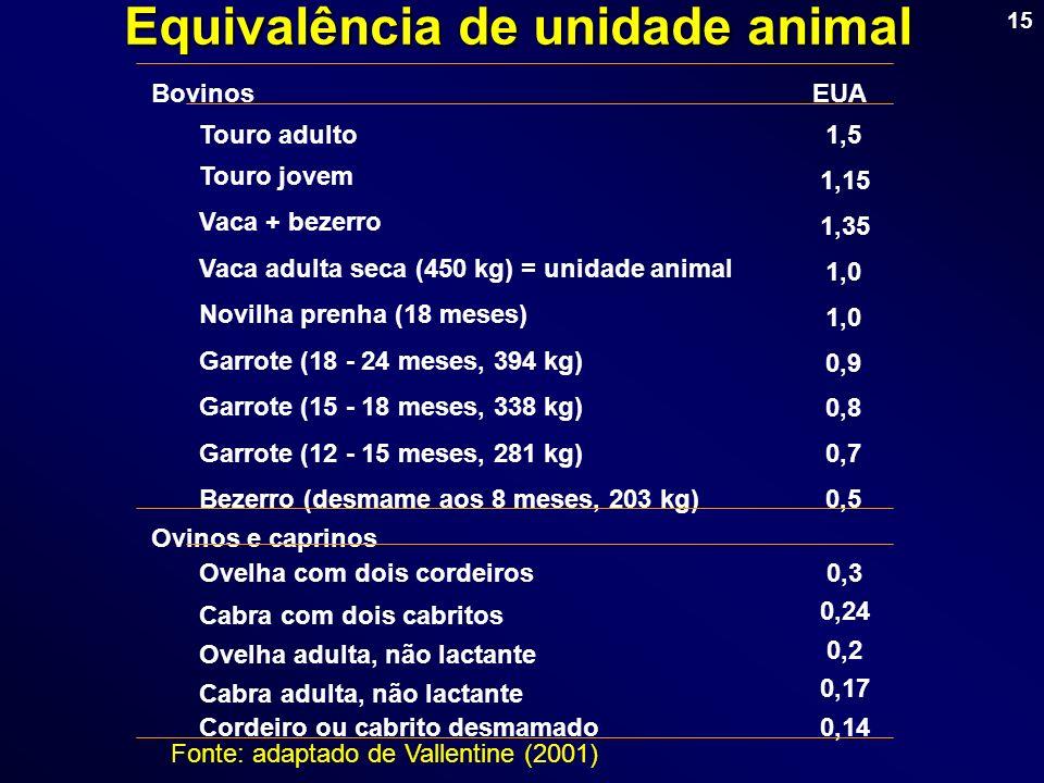 Equivalência de unidade animal