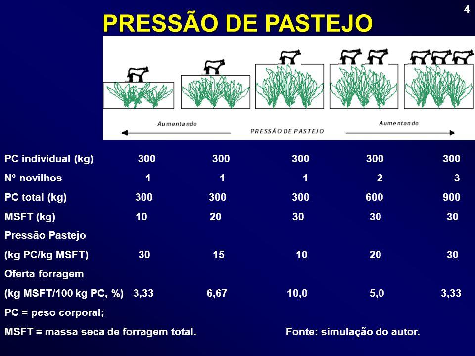 PRESSÃO DE PASTEJO PC individual (kg) 300 300 300 300 300