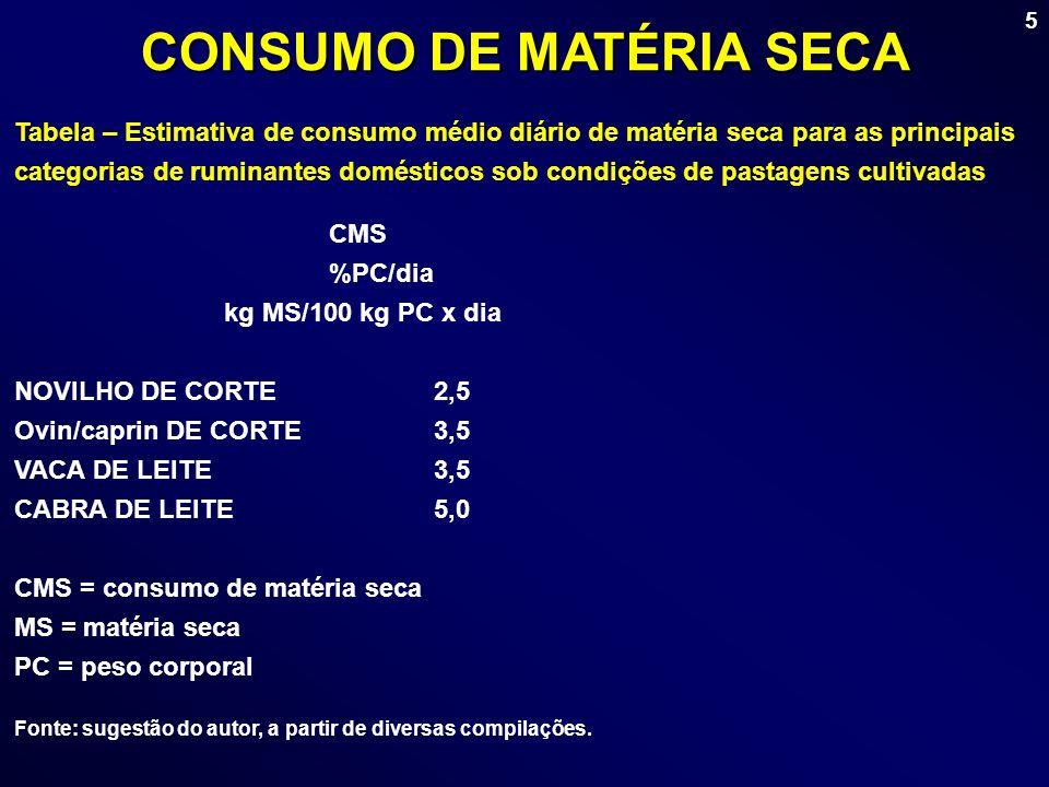CONSUMO DE MATÉRIA SECA