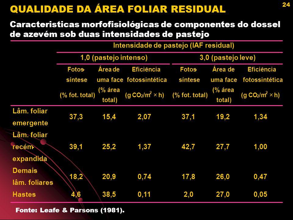 QUALIDADE DA ÁREA FOLIAR RESIDUAL