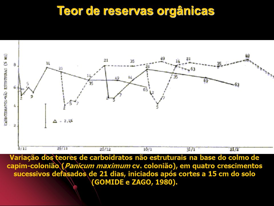 Teor de reservas orgânicas