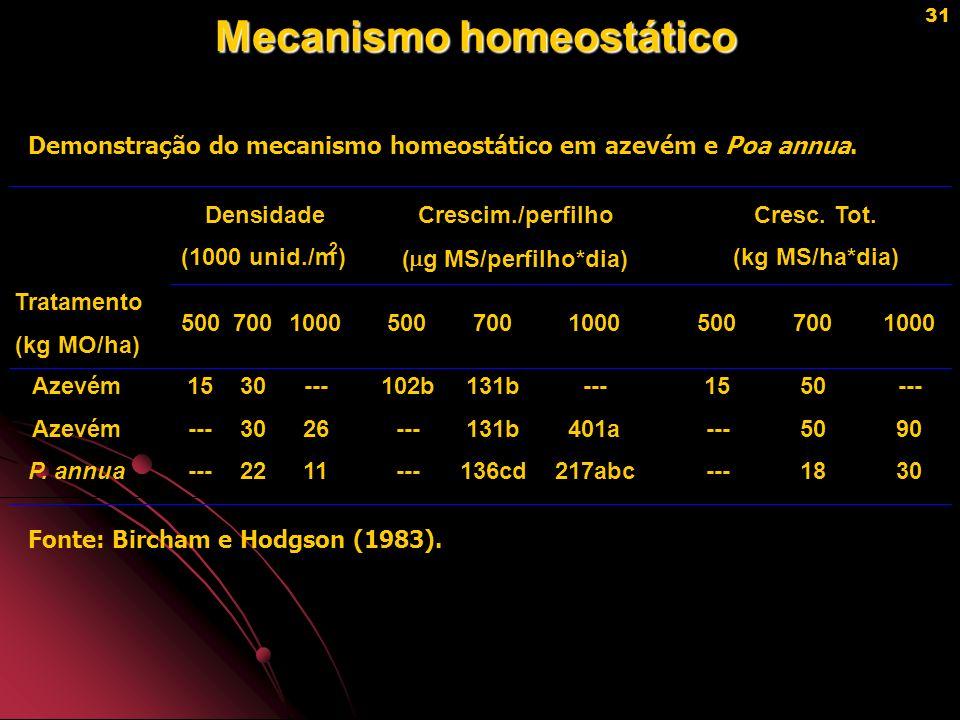 Mecanismo homeostático