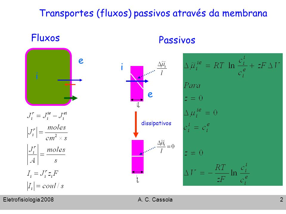 Transportes (fluxos) passivos através da membrana