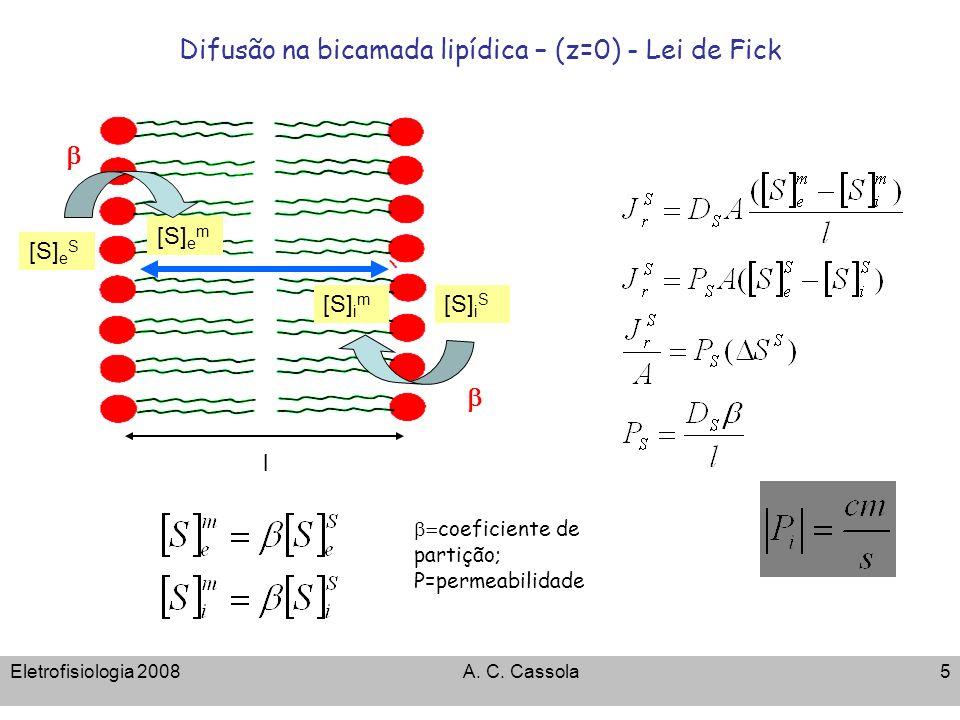 Difusão na bicamada lipídica – (z=0) - Lei de Fick