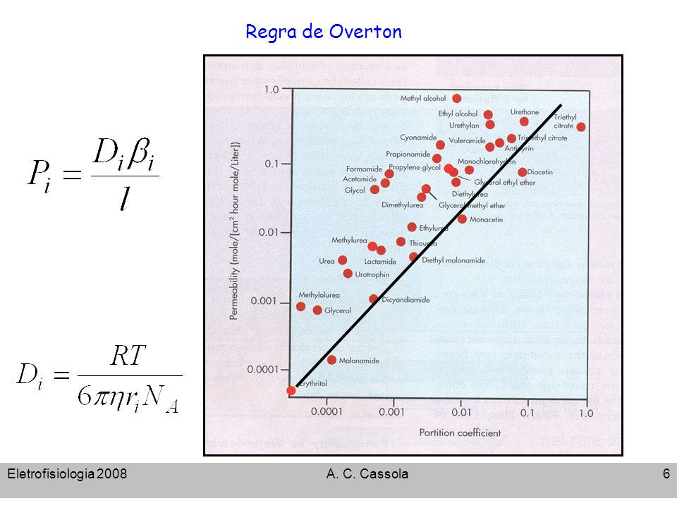 Regra de Overton Eletrofisiologia 2008 A. C. Cassola
