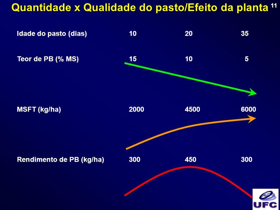 Quantidade x Qualidade do pasto/Efeito da planta