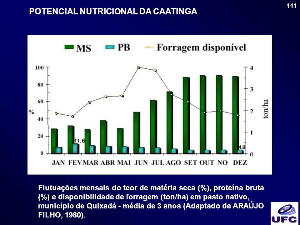POTENCIAL NUTRICIONAL DA CAATINGA