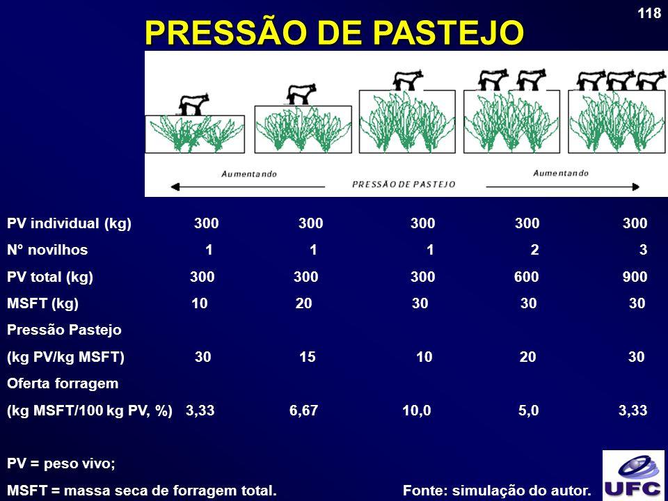 PRESSÃO DE PASTEJO PV individual (kg) 300 300 300 300 300