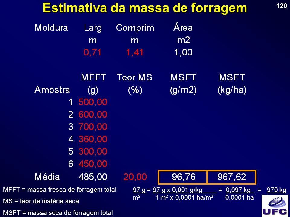 Estimativa da massa de forragem