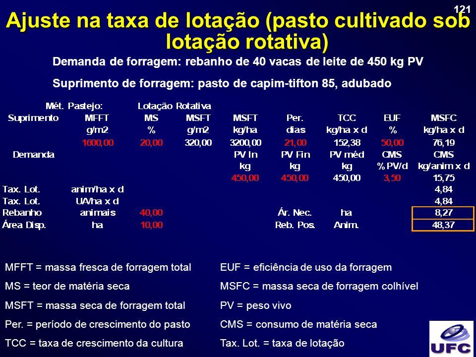 Ajuste na taxa de lotação (pasto cultivado sob lotação rotativa)