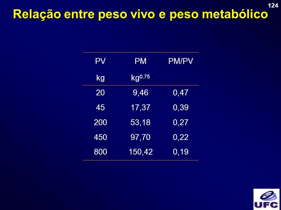 Relação entre peso vivo e peso metabólico