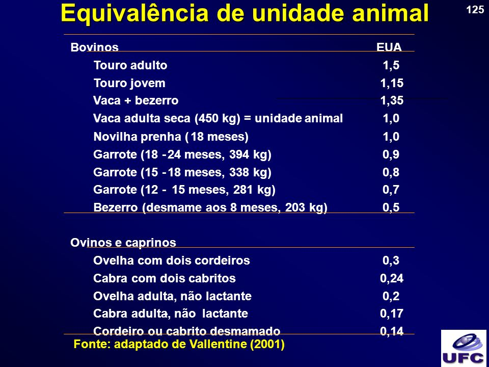 Equivalência de unidade animal Fonte: adaptado de Vallentine (2001)