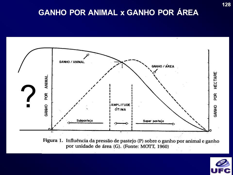 GANHO POR ANIMAL x GANHO POR ÁREA