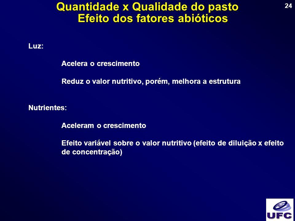 Quantidade x Qualidade do pasto Efeito dos fatores abióticos
