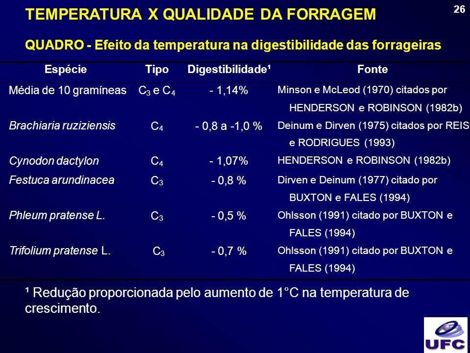TEMPERATURA X QUALIDADE DA FORRAGEM