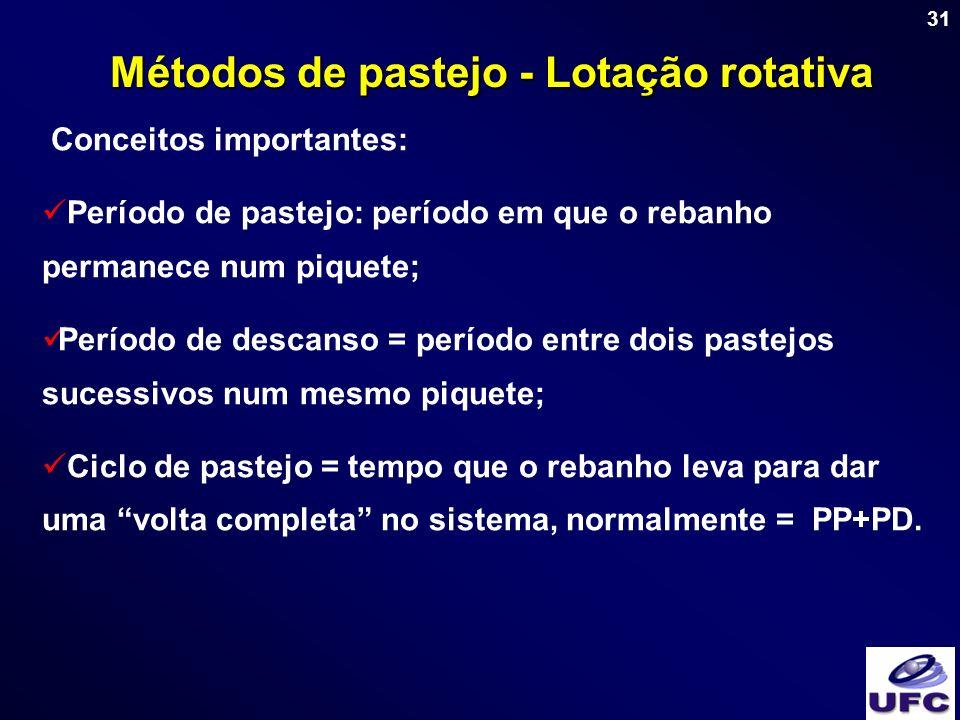 Métodos de pastejo - Lotação rotativa