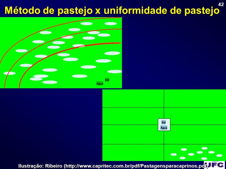 Método de pastejo x uniformidade de pastejo