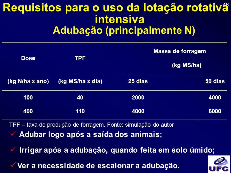 Requisitos para o uso da lotação rotativa intensiva
