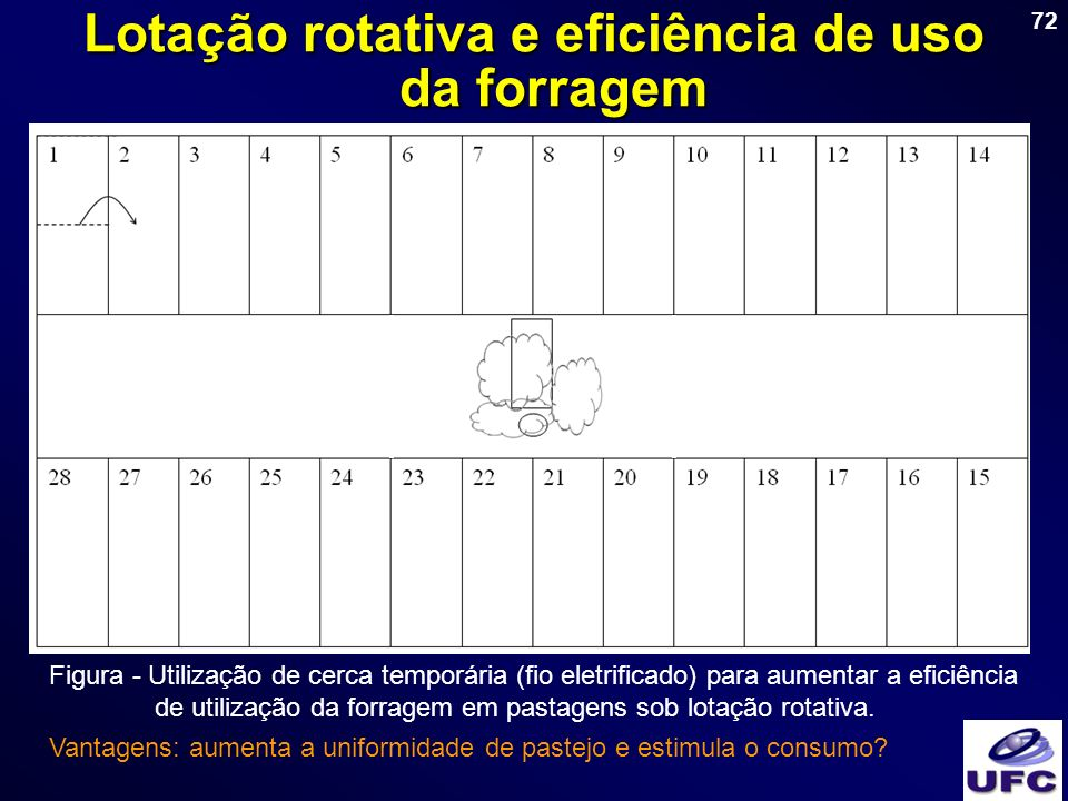 Lotação rotativa e eficiência de uso da forragem