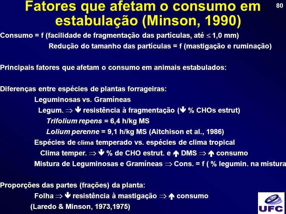 Fatores que afetam o consumo em estabulação (Minson, 1990)
