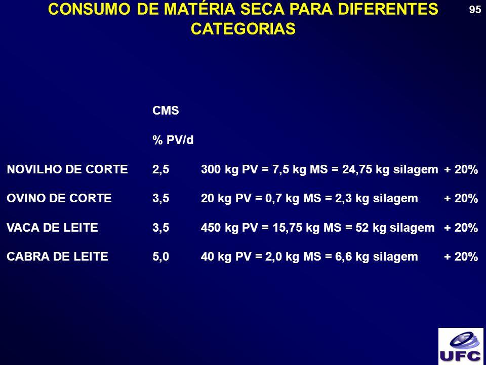 CONSUMO DE MATÉRIA SECA PARA DIFERENTES CATEGORIAS