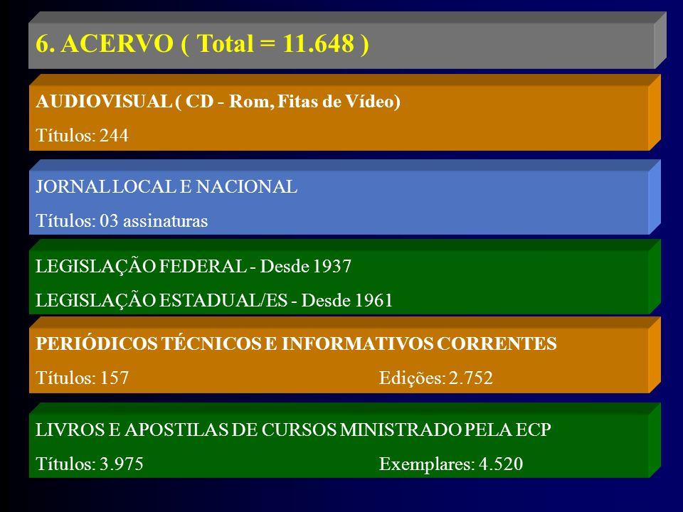 6. ACERVO ( Total = 11.648 ) AUDIOVISUAL ( CD - Rom, Fitas de Vídeo)