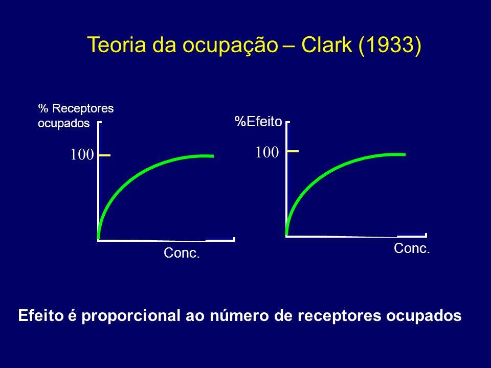Efeito é proporcional ao número de receptores ocupados