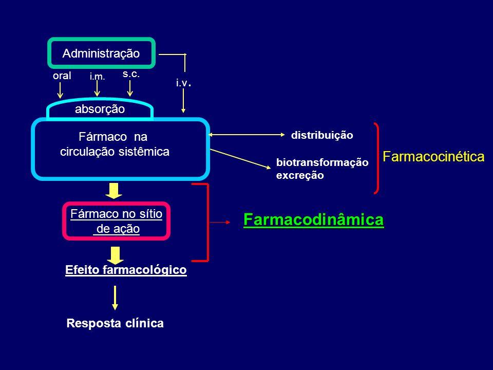 Farmacodinâmica Farmacocinética Administração absorção Fármaco na